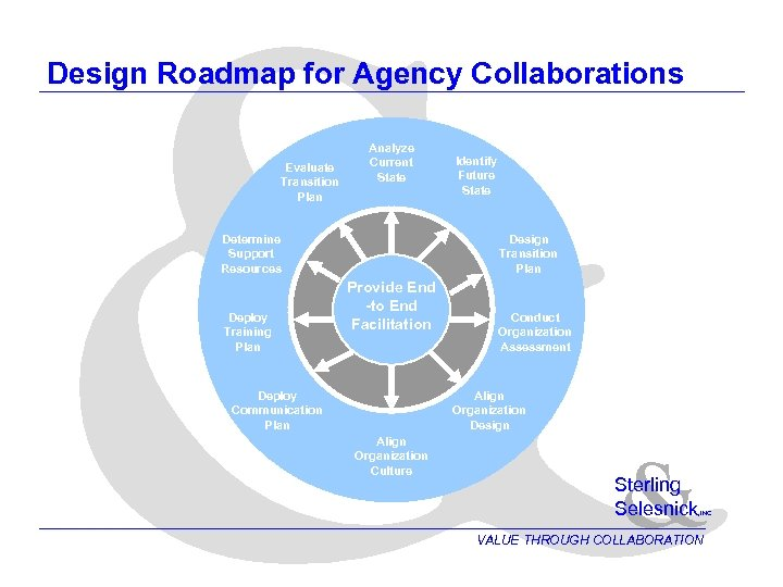 & Design Roadmap for Agency Collaborations Evaluate Transition Plan Analyze Current State Determine Support