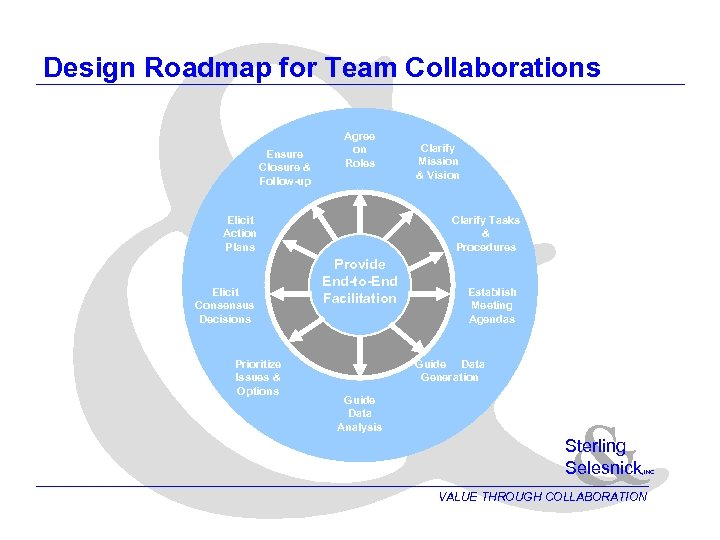 & Design Roadmap for Team Collaborations Ensure Closure & Follow-up Agree on Roles Elicit