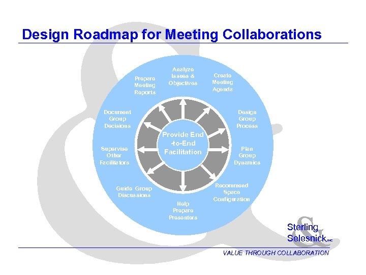 & Design Roadmap for Meeting Collaborations Prepare Meeting Reports Analyze Issues & Objectives Document
