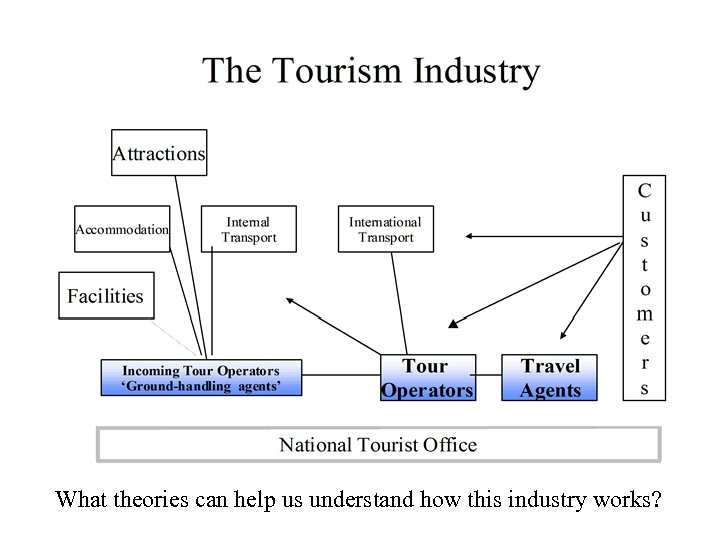 What theories can help us understand how this industry works?