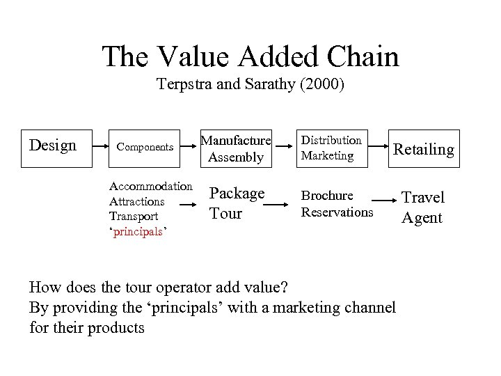 The Value Added Chain Terpstra and Sarathy (2000) Design Components Accommodation Attractions Transport 'principals'