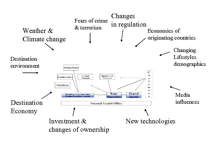 Weather & Climate change Changes Fears of crime in regulation & terrorism Economies of