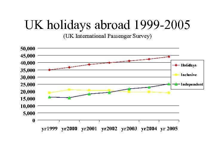 UK holidays abroad 1999 -2005 (UK International Passenger Survey)
