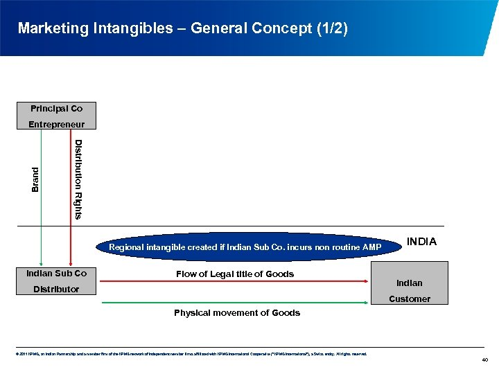 Marketing Intangibles – General Concept (1/2) Principal Co Distribution Rights Brand Entrepreneur Regional intangible