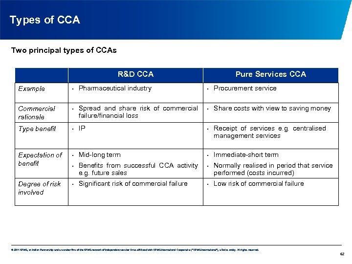 Types of CCA Two principal types of CCAs R&D CCA Pharmaceutical industry Pure Services