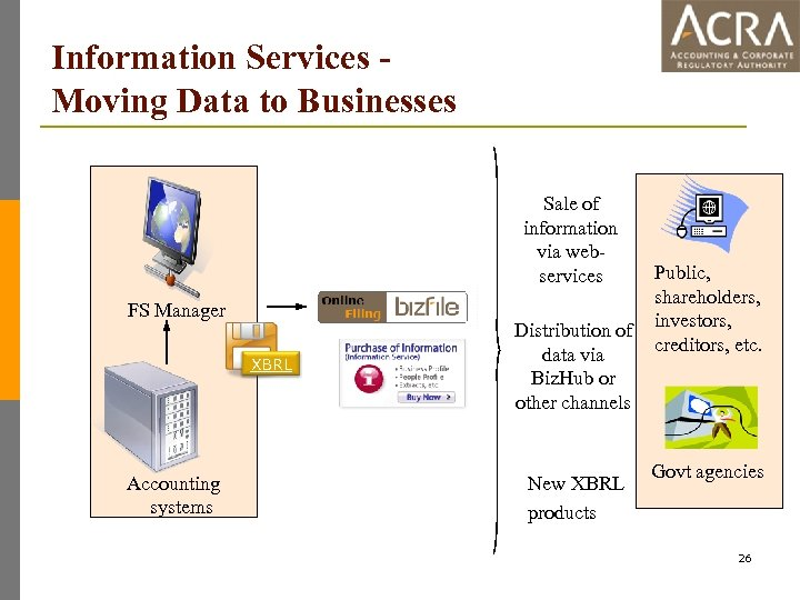 Information Services Moving Data to Businesses Sale of information via webservices FS Manager XBRL