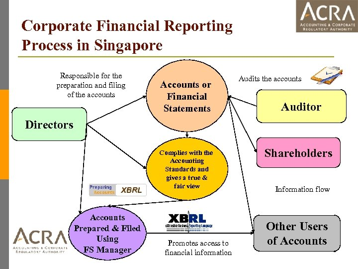 Corporate Financial Reporting Process in Singapore Responsible for the preparation and filing of the