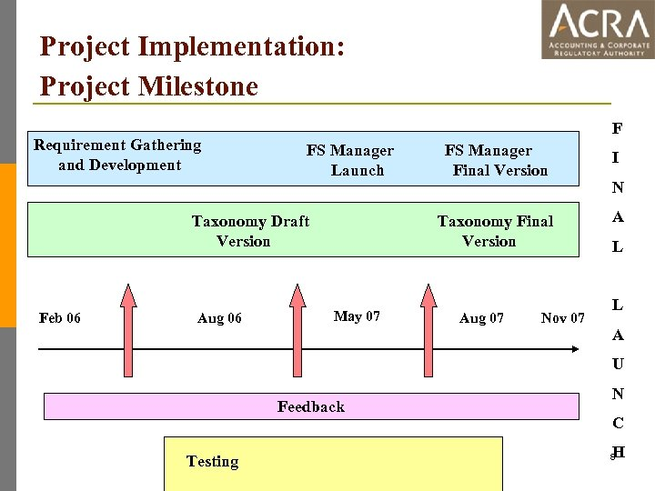Project Implementation: Project Milestone Requirement Gathering and Development F FS Manager Launch Feb 06