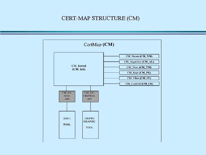CERT-MAP STRUCTURE (CM)