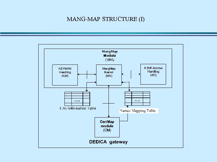 MANG-MAP STRUCTURE (I)