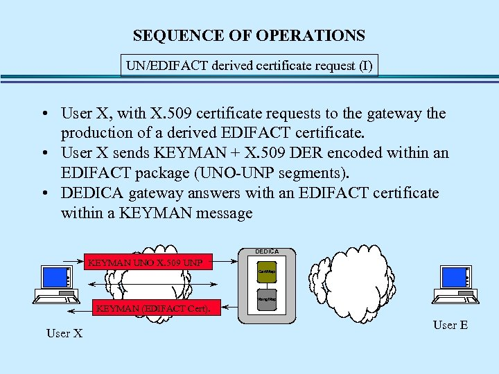 SEQUENCE OF OPERATIONS UN/EDIFACT derived certificate request (I) • User X, with X. 509