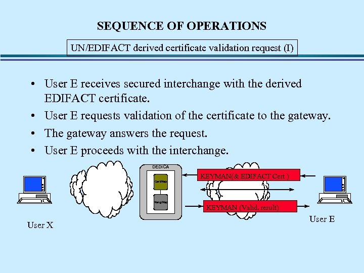 SEQUENCE OF OPERATIONS UN/EDIFACT derived certificate validation request (I) • User E receives secured