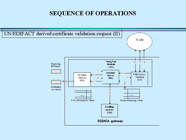 SEQUENCE OF OPERATIONS UN/EDIFACT derived certificate validation request (II)