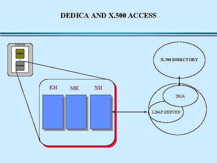 DEDICA AND X. 500 ACCESS DEDICA Cert. Map X. 500 DIRECTORY Mang. Map KH