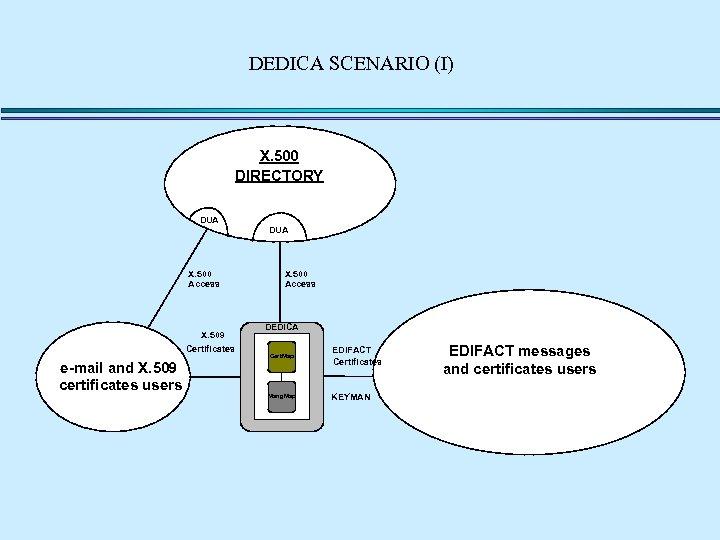 DEDICA SCENARIO (I) X. 500 DIRECTORY DUA X. 500 Access X. 509 Certificates X.