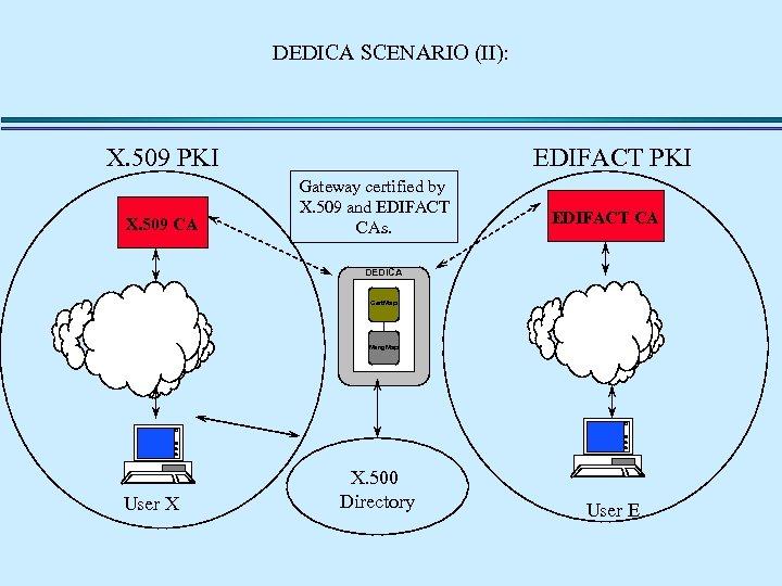 DEDICA SCENARIO (II): X. 509 PKI X. 509 CA EDIFACT PKI Gateway certified by