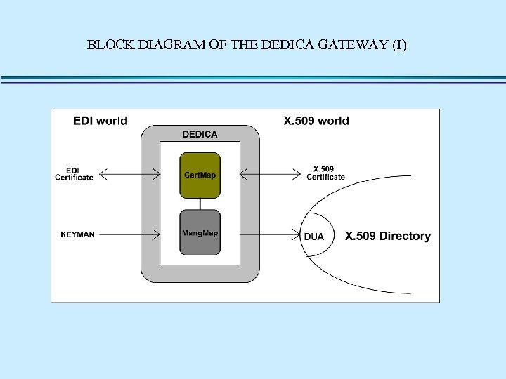 BLOCK DIAGRAM OF THE DEDICA GATEWAY (I)