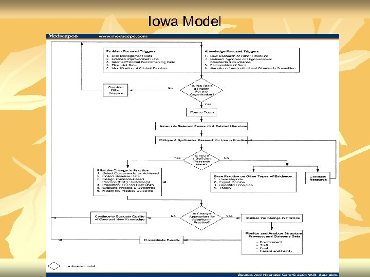 Iowa Model