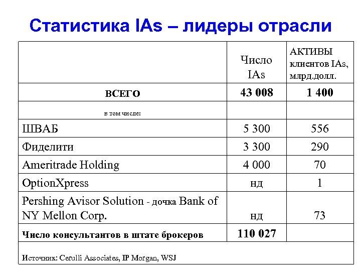 Статистика IAs – лидеры отрасли ВСЕГО в том числе: ШВАБ Фиделити Ameritrade Holding Option.