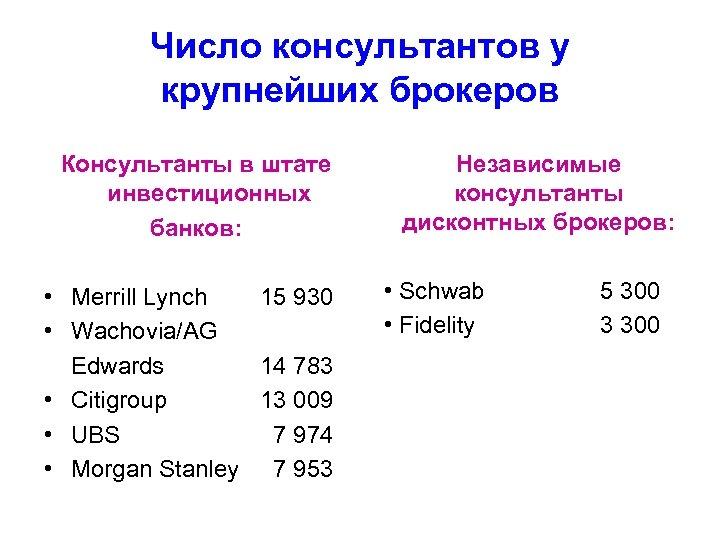 Число консультантов у крупнейших брокеров Консультанты в штате инвестиционных банков: • Merrill Lynch 15