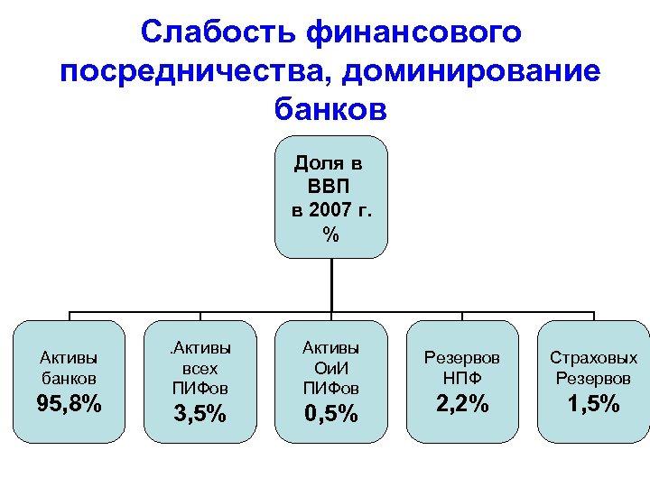 Слабость финансового посредничества, доминирование банков Доля в ВВП в 2007 г. % Активы банков
