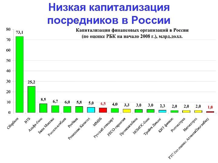 Низкая капитализация посредников в России