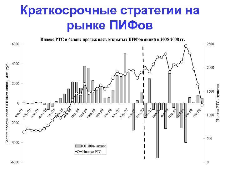 Краткосрочные стратегии на рынке ПИФов