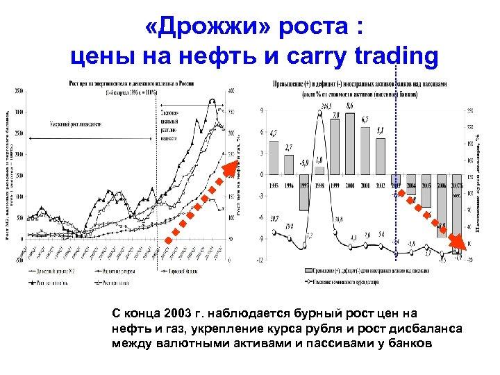 «Дрожжи» роста : цены на нефть и carry trading С конца 2003 г.