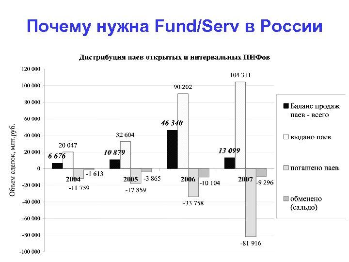 Почему нужна Fund/Serv в России