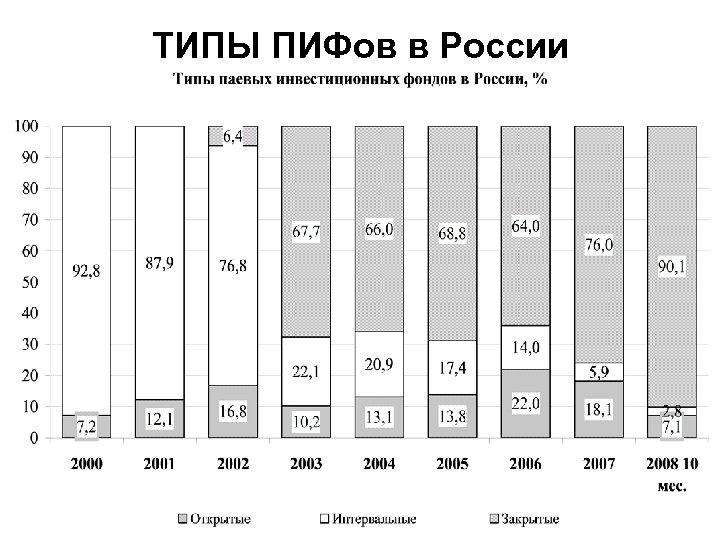 ТИПЫ ПИФов в России