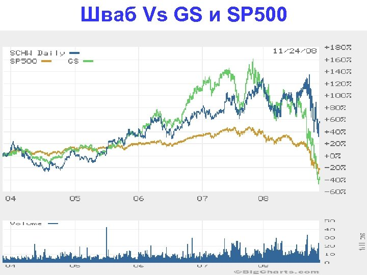Шваб Vs GS и SP 500