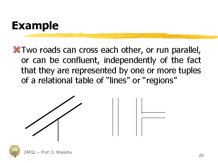 Example z Two roads can cross each other, or run parallel, or can be