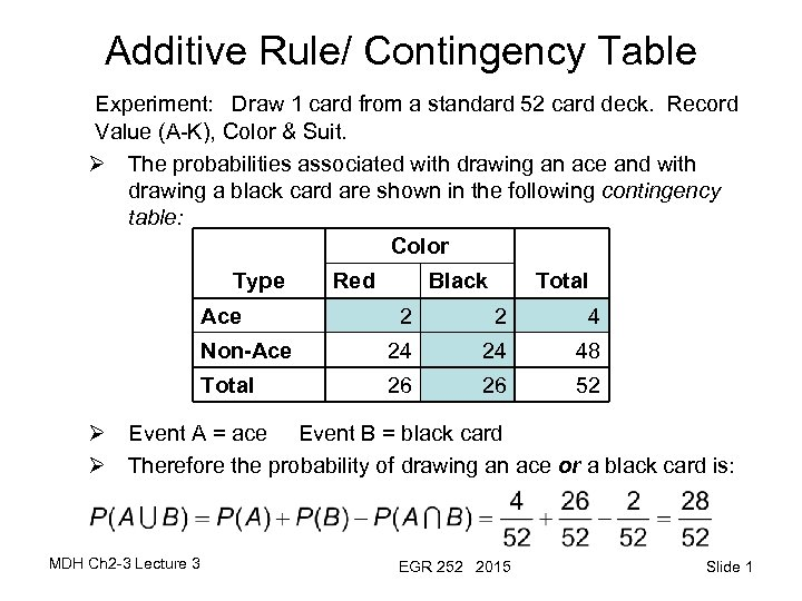 Additive Rule/ Contingency Table Experiment: Draw 1 card from a standard 52 card deck.