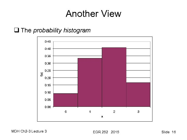 Another View q The probability histogram MDH Ch 2 -3 Lecture 3 EGR 252