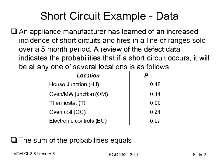 Short Circuit Example - Data q An appliance manufacturer has learned of an increased