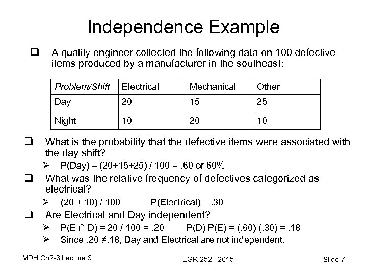 Independence Example q A quality engineer collected the following data on 100 defective items
