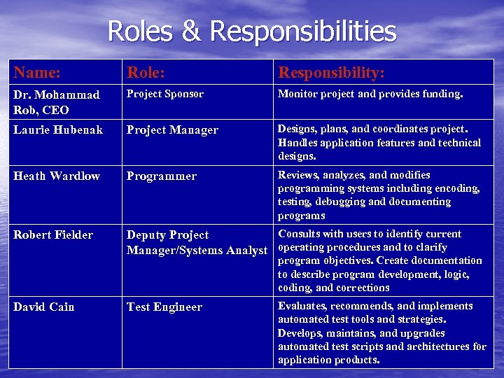 Roles & Responsibilities Name: Role: Responsibility: Dr. Mohammad Rob, CEO Project Sponsor Monitor project