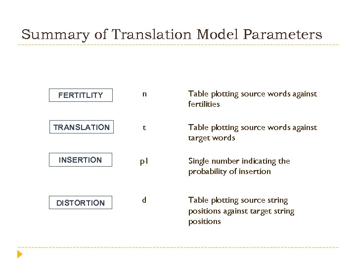 Summary of Translation Model Parameters FERTITLITY n Table plotting source words against fertilities TRANSLATION