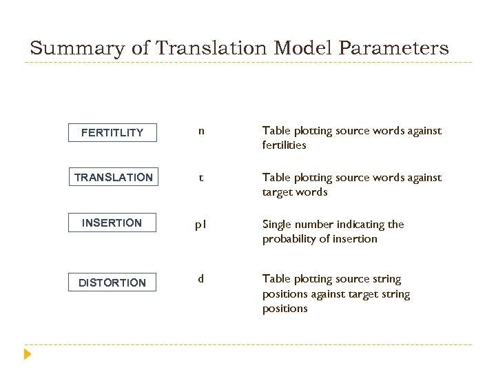 Summary of Translation Model Parameters FERTITLITY n Table plotting source words against fertilities TRANSLATION
