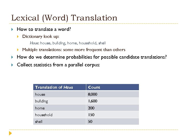 Lexical (Word) Translation How to translate a word? Dictionary look up: Haus: house, building,