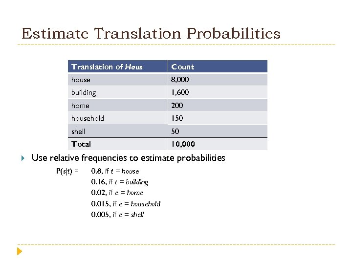 Estimate Translation Probabilities Translation of Haus house 8, 000 building 1, 600 home 200