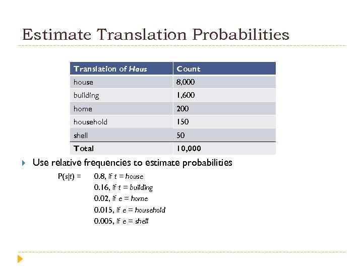 Estimate Translation Probabilities Translation of Haus house 8, 000 building 1, 600 home 200