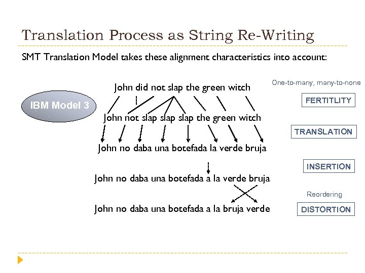 Translation Process as String Re-Writing SMT Translation Model takes these alignment characteristics into account: