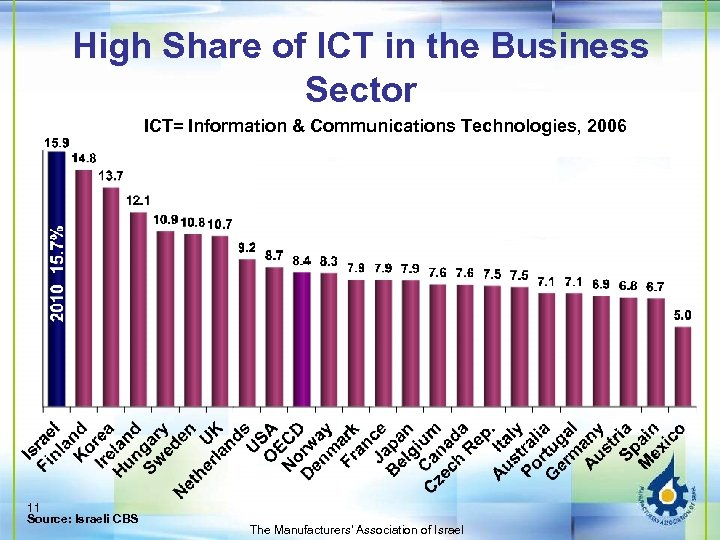High Share of ICT in the Business Sector ICT= Information & Communications Technologies, 2006