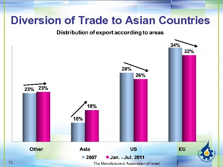 Diversion of Trade to Asian Countries 12 The Manufacturers' Association of Israel