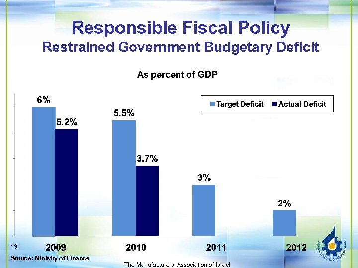 Responsible Fiscal Policy Restrained Government Budgetary Deficit 13 Source: Ministry of Finance The Manufacturers'