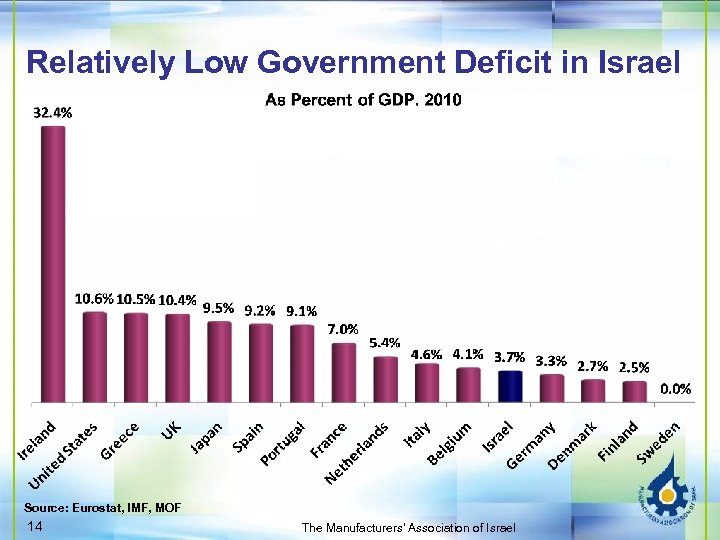 Relatively Low Government Deficit in Israel Source: Eurostat, IMF, MOF 14 The Manufacturers' Association