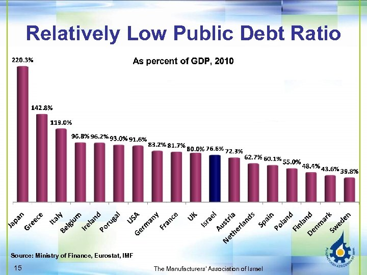 Relatively Low Public Debt Ratio Source: Ministry of Finance, Eurostat, IMF 15 The Manufacturers'