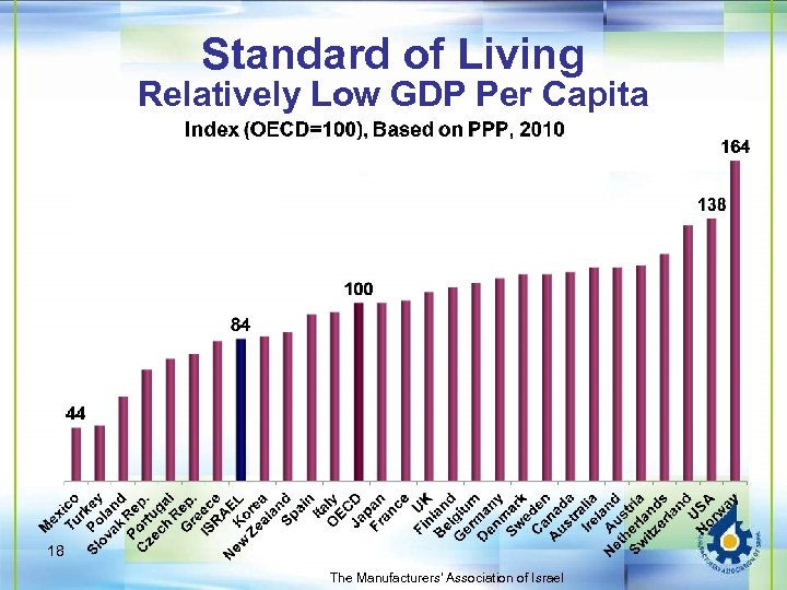Standard of Living Relatively Low GDP Per Capita 18 The Manufacturers' Association of Israel