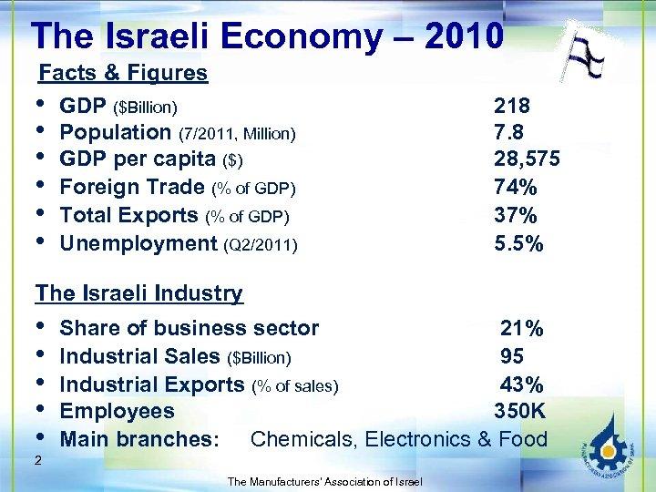 The Israeli Economy – 2010 Facts & Figures • GDP ($Billion) • Population (7/2011,